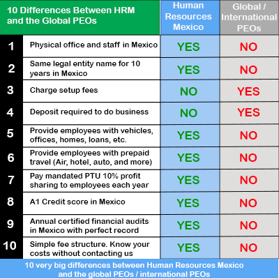 10 Differences Between Human Resources Mexico & the Global PEO / International PEO / Employer of Record